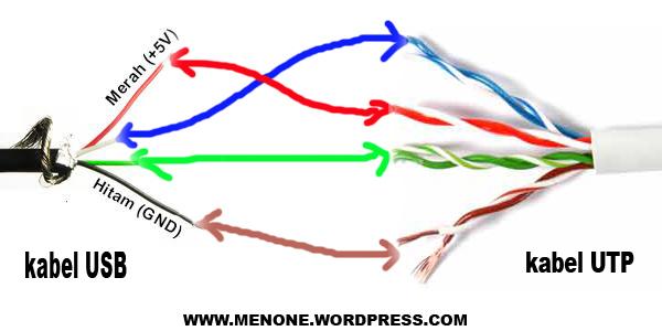 cara meningkatkan sinyal www menone wordpress com